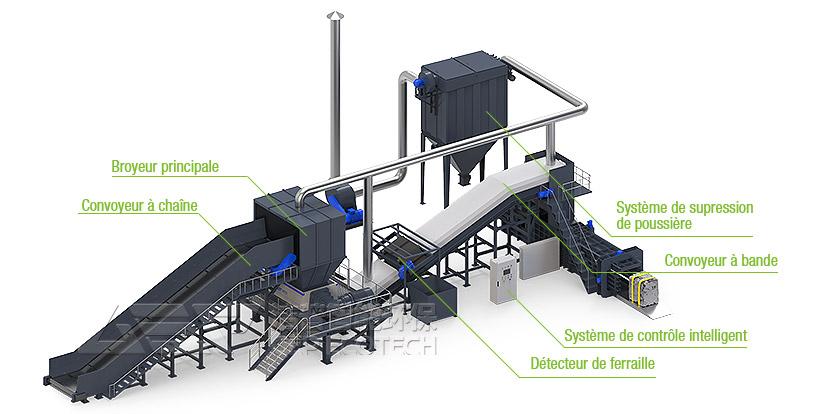 Système de traitement des déchets déchiqueteurs encombrants