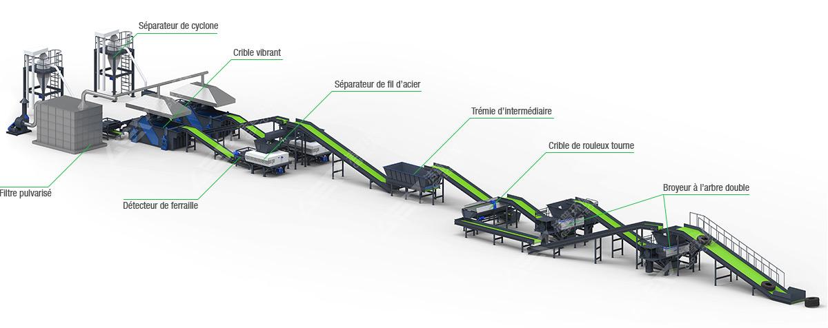 Ligne de production de broyage et de recyclage de pneus usés