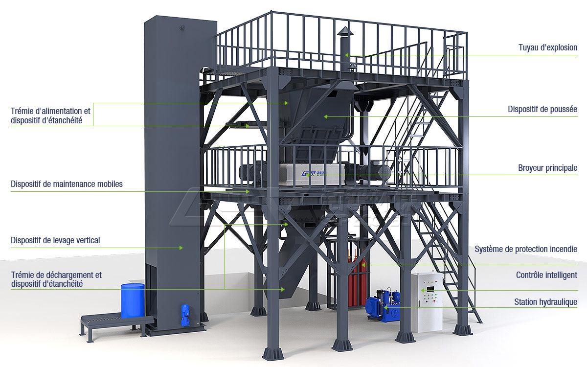 GV série système de traitement des déchets dangereux type de tour