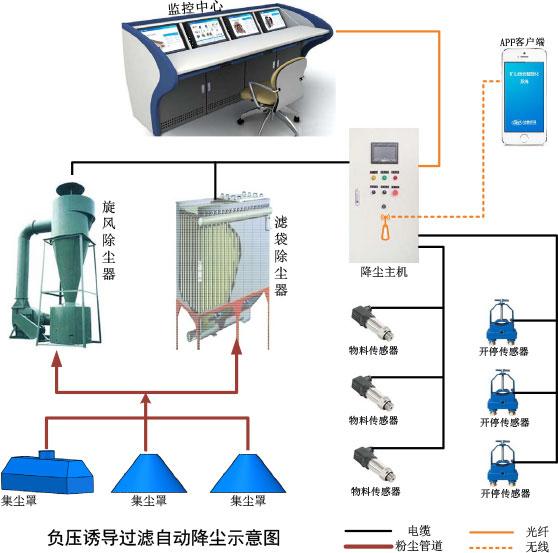Système de réduction automatique des poussières par filtration induite par pression négative